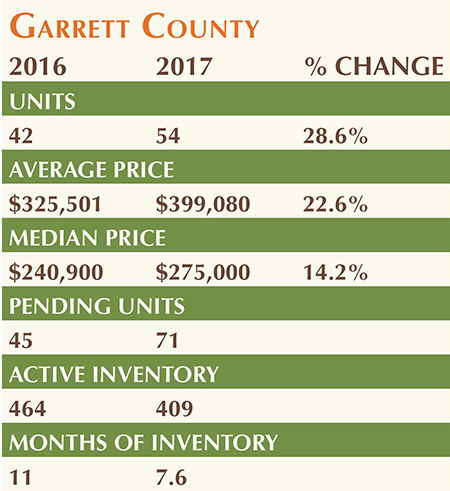 Deep Creek Lake Real Estate Market Update