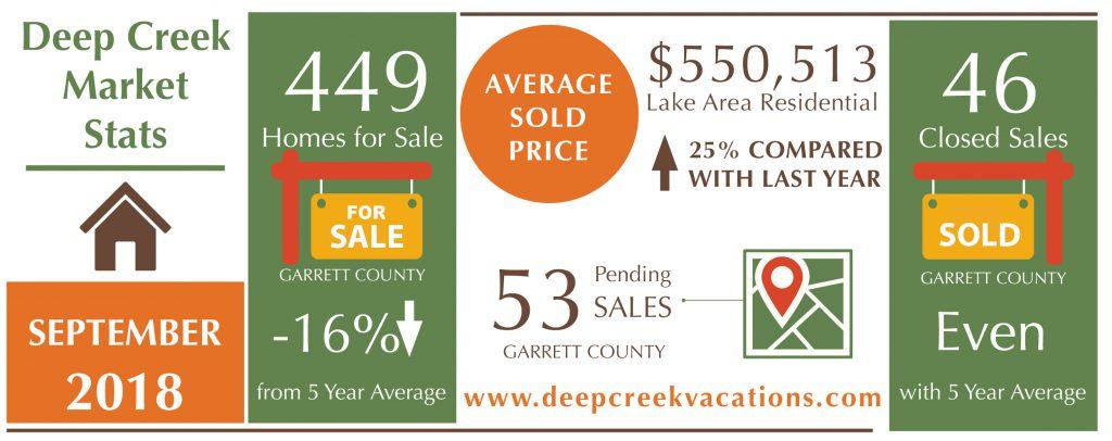 Deep Creek Lake Real Estate News